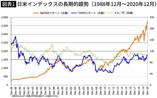 日米インデックスの長期的趨勢(1988年12月~2020年12月)