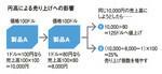 円高による売り上げへの影響