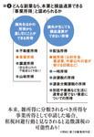 図2:どんな副業なら、本業と損益通産できる「事業所得」と認められるか