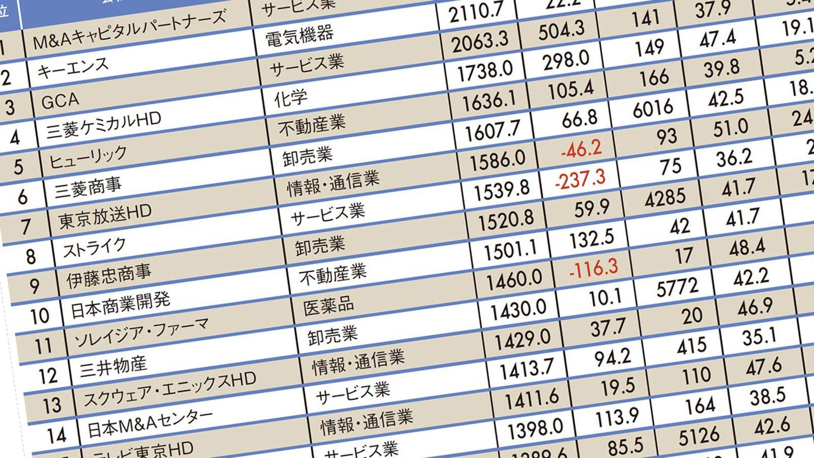 """平均年収が高い""""トップ500社""""ランキング2019 1位は516万円減で平均年収2478万円"""