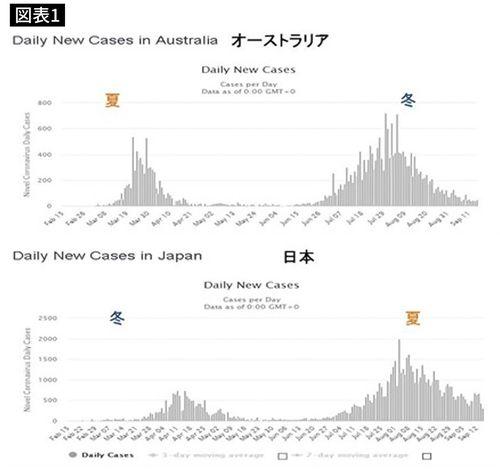 worldometer corona Australia, Japan