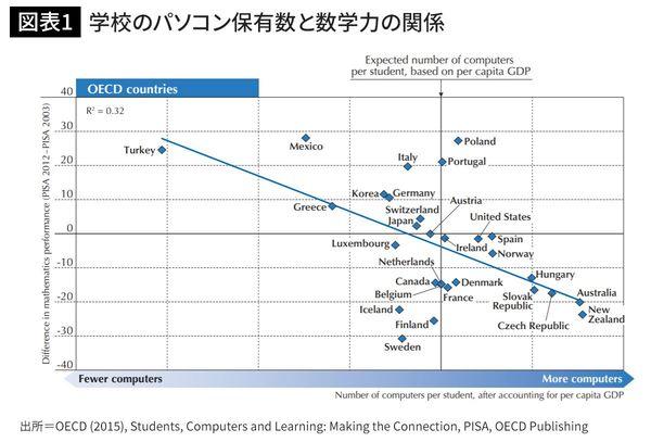 学校で生徒あたりのパソコン保有数の多い国ほど、数学の成績が悪くなる