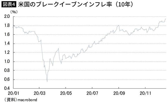 米国のブレークイーブンインフレ率(10年)
