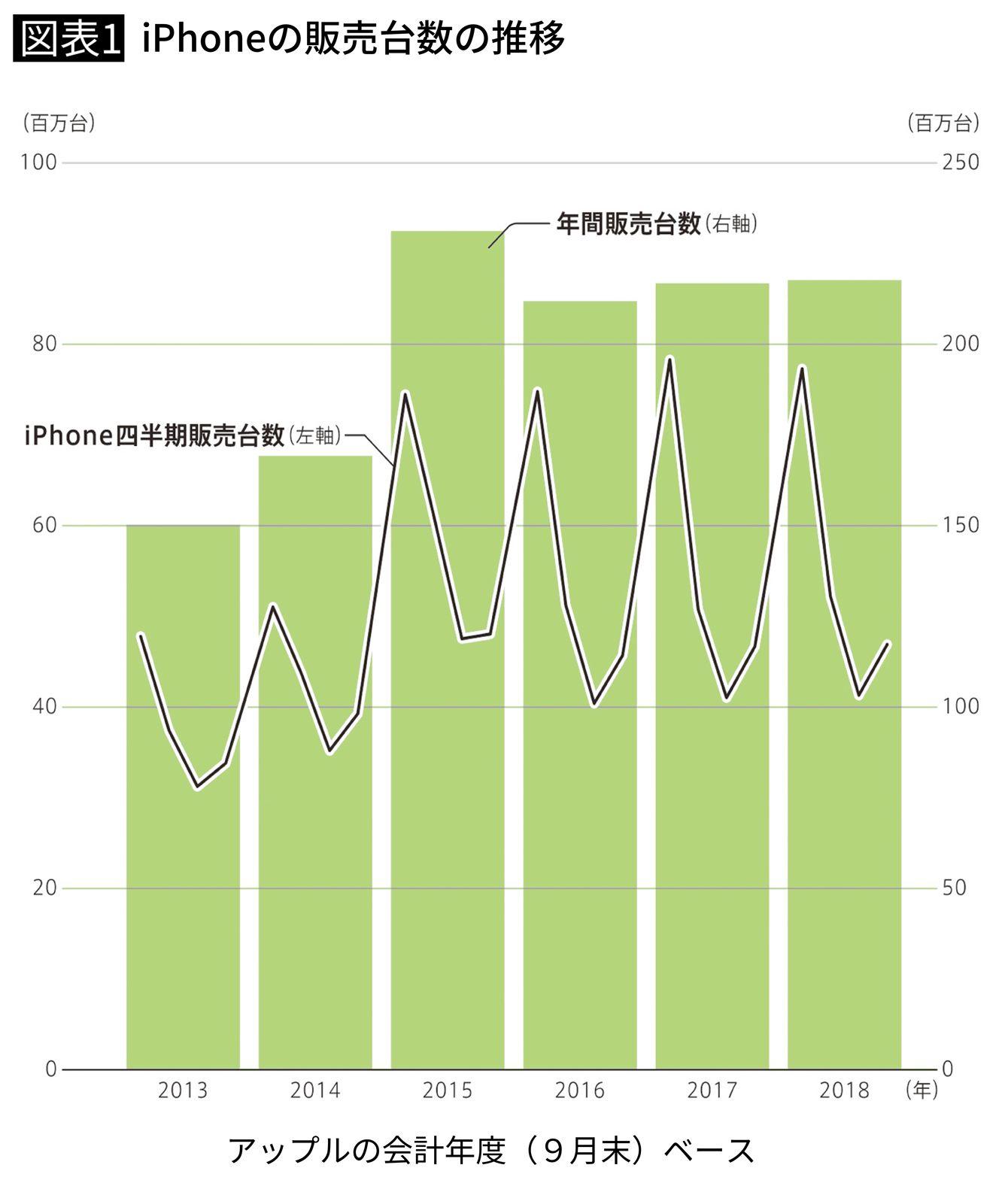 iPhoneの販売台数の推移
