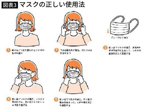 マスクの正しい使用法