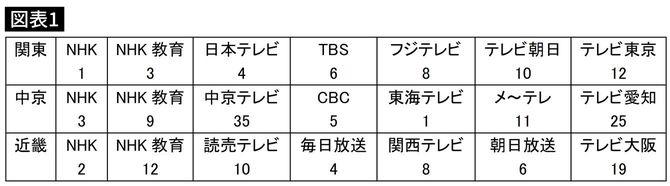 地上デジタル放送開始前の、東名阪三地区のチャンネル番号