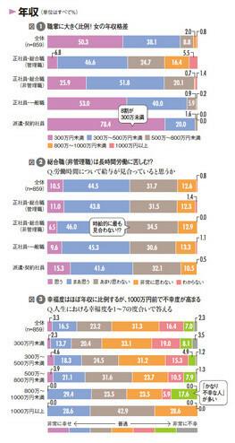 図1:職掌に大きく比例! 女の年収格差<br> 図2:総合職(非管理職)は長時間労働に苦しむ!?<br> 図3:幸福度はほぼ年収に比例するが、1000万円前で不幸度が高まる