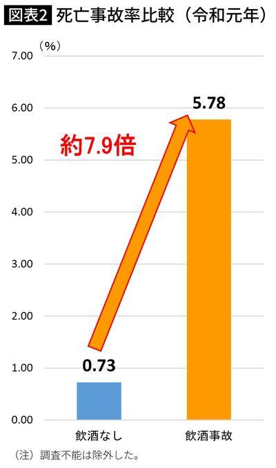 死亡事故率比較(令和元年)