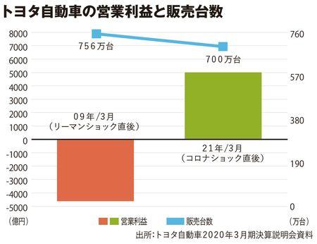 トヨタ自動車の営業利益と販売台数