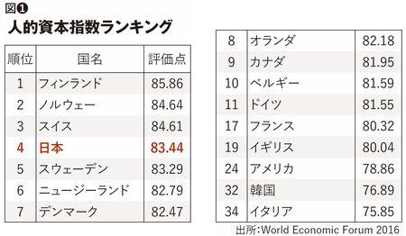 人的資本指数ランキング