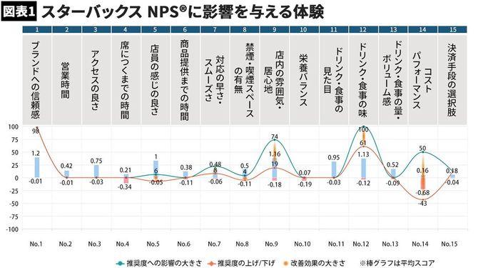 図表1:スターバックス NPS®に影響を与える体験