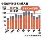 中国産野菜・果実の輸入量