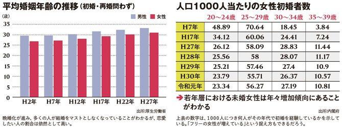 平均婚姻年齢の推移(初婚・再婚問わず)/人口1000人当たりの女性初婚者数