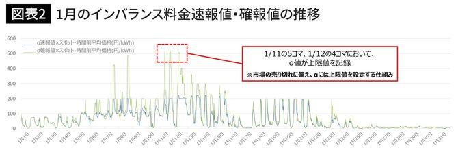 1月のインバランス料金速報値・確報値の推移