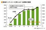 [阪急キッチンエール]売り上げ・会員数の推移