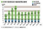 日本の投資信託の純資産残高推移