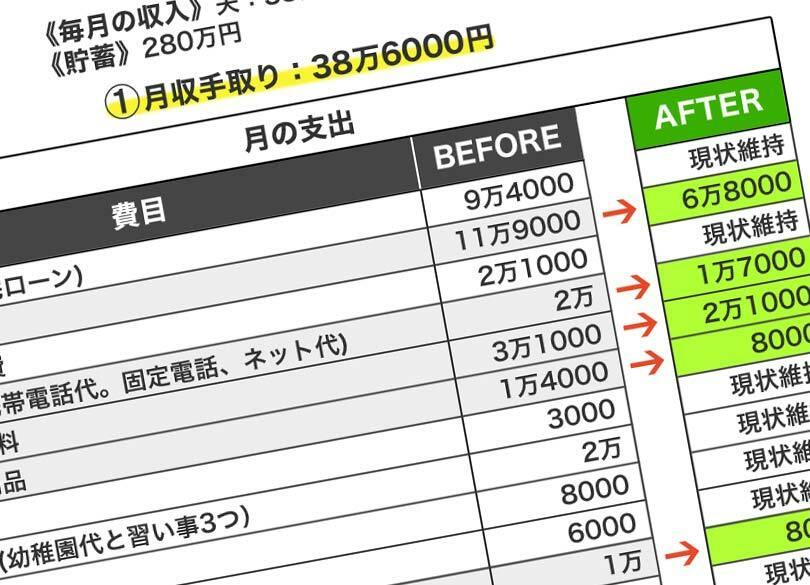 「贅沢してない」食費バカ高世帯の常套句 「毎月12万円」高額食費の使い道