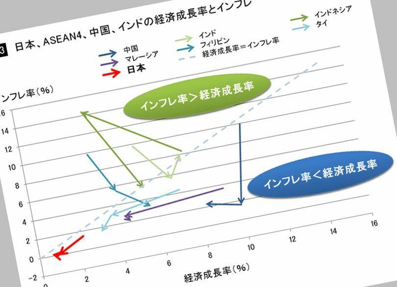 日本経済の期待値がアジア最低になる理屈 日本の経済成長だけが、別格に低い