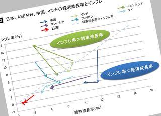 日本経済の期待値がアジア最低になる理屈