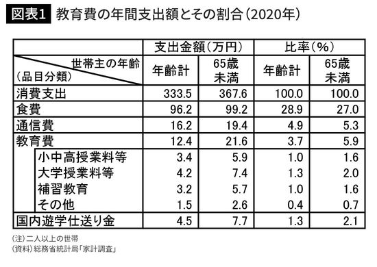 教育費の年間支出額とその割合(2020年)