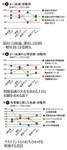 図5:よい会議・役職別/図6:よい会議の心理状態・役職別/図7:有意義と感じた会議・役職別