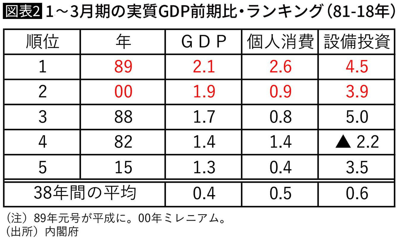 1~3月期の実質GDP前期比・ランキング(81-18年)