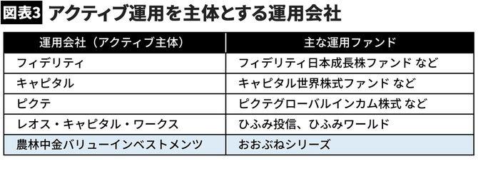 【図表3】アクティブ運用を主体とする運用会社