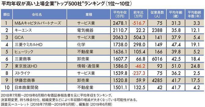 """平均年収が高い上場企業""""トップ500社""""ランキング"""