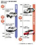 40年にわたる、三菱・電気自動車開発の歴史
