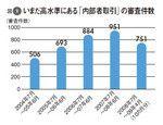 図1:いまだ高水準にある「内部者取引」の審査件数