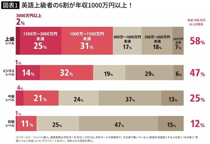 英語上級者の6割が年収1000万円以上!
