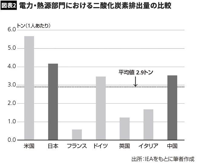 電力・熱源部門における二酸化炭素排出量(1人あたり)