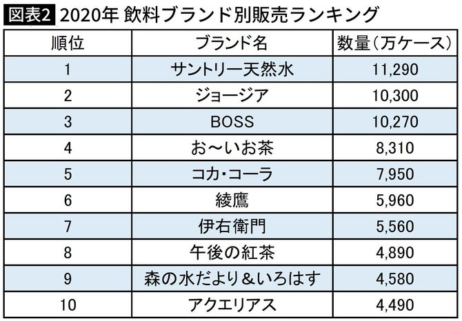 【図表】2020年 飲料ブランド別販売ランキング