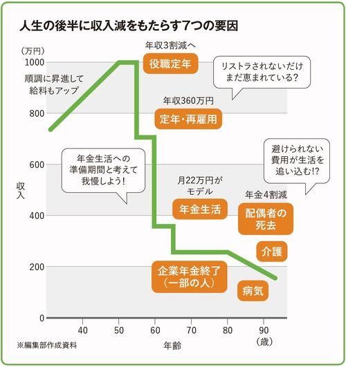 人生の後半に収入減をもたらす7つの要因