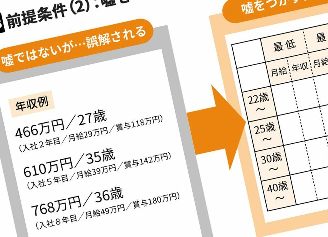 27歳年収466万円と嘘をつく会社の末路 最低・最高・平均年収を提示すべき