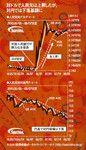 対ドルで人民元は上昇したが、対円では下落基調に