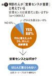 図1:9割の人が「営業センスが重要」と考えている
