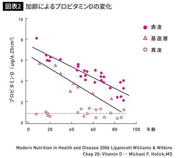 加齢によるプロビタミンDの変化