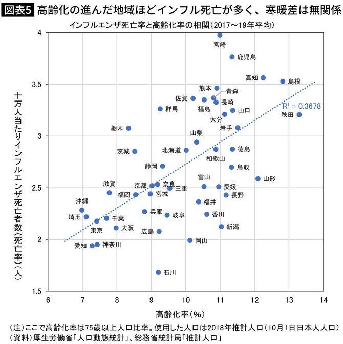 高齢化の進んだ地域ほどインフル死亡が多く、寒暖差は無関係