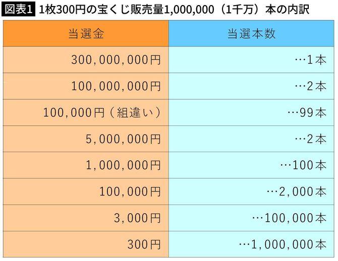 【図表1】1枚300円の宝くじ販売量1,000,000(1千万)本の内訳