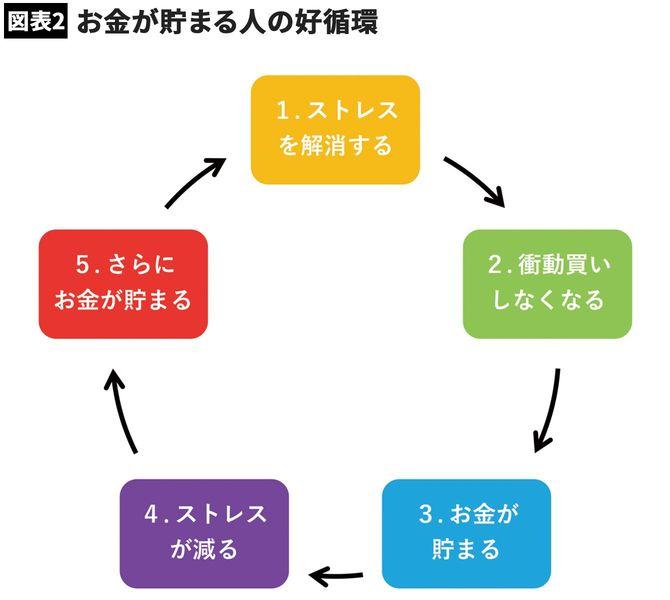 【図表2】お金が貯まる人の好循環