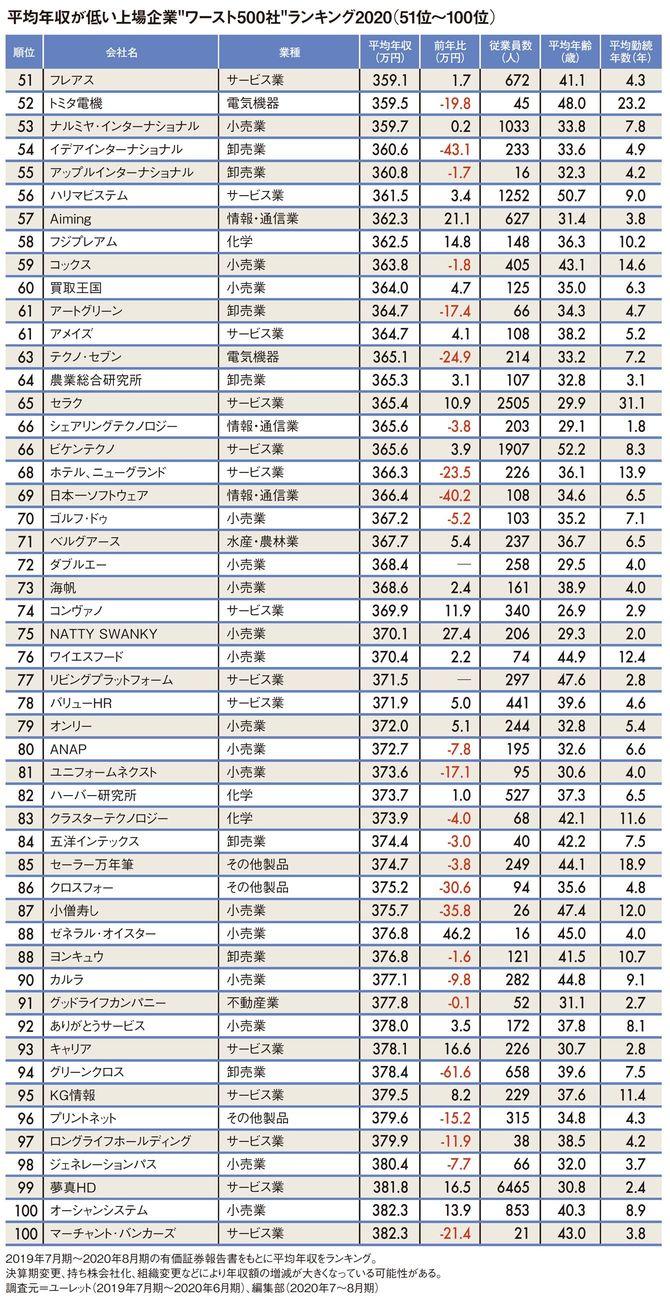 """平均年収が低い上場企業""""ワースト500社""""ランキング2020(51位~100位)"""