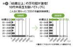 図1:「65歳以上」の万引犯が激増!10代中高生を抜いてトップに