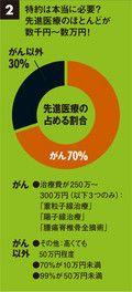 (図2)特約は本当に必要?先進医療のほとんどが数千円~数万円!