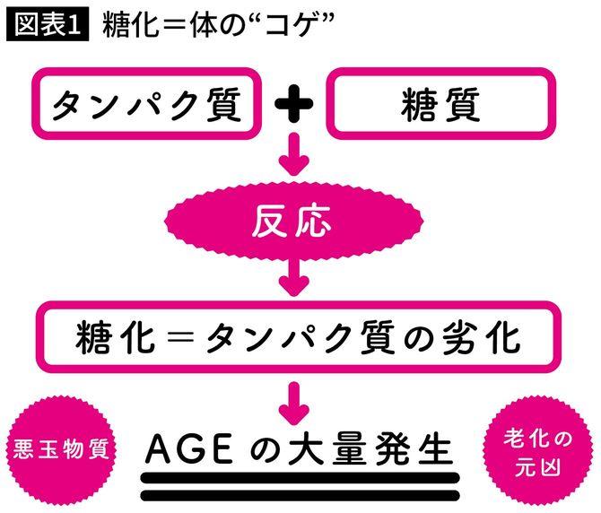"""糖化=体の""""コゲ"""""""