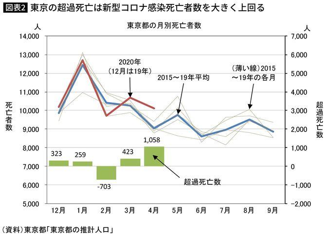 東京の超過死亡は新型コロナ感染死亡者数を大きく上回る