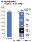 日産の販売好調は「中国市場」が支えている!