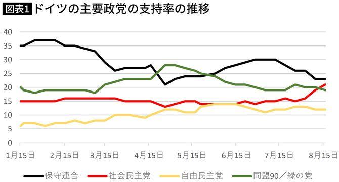 ドイツの主要政党の支持率の推移