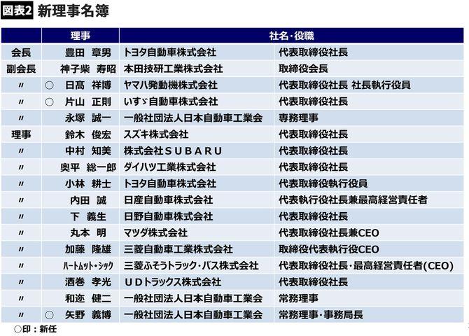新理事名簿(日本自動車工業会の配付資料より)