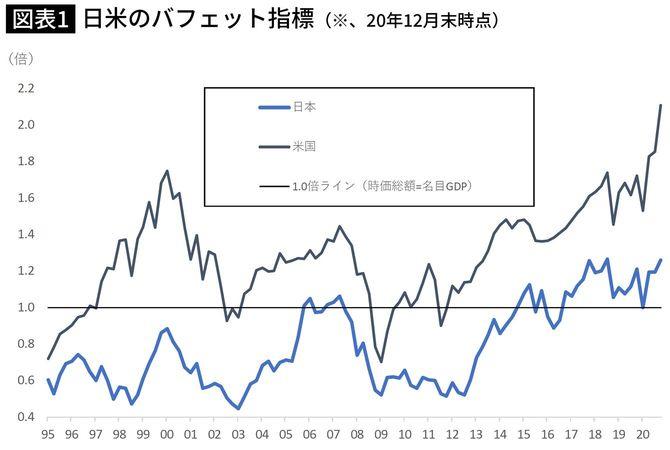 日米のバフェット指標(※20年12月末時点)